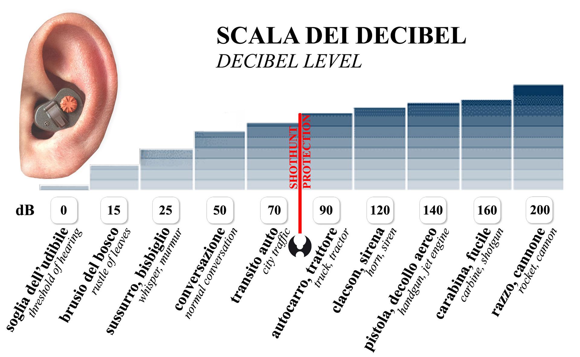 Scala Dei Decibel